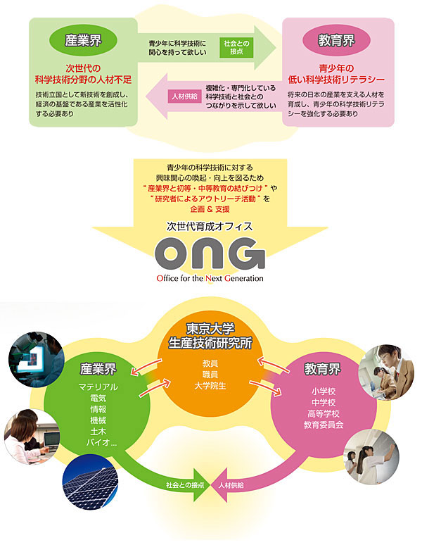 ONGの役割